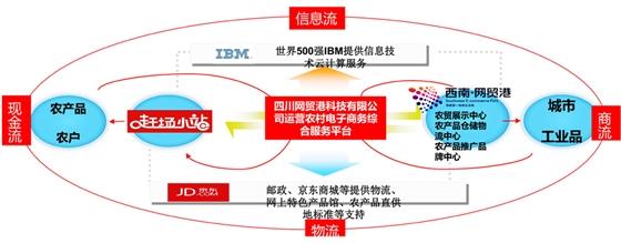 仁寿农村电子商务运营模式示意图
